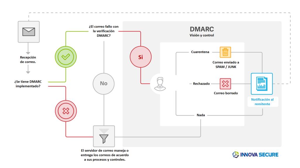 cómo funciona DMARC